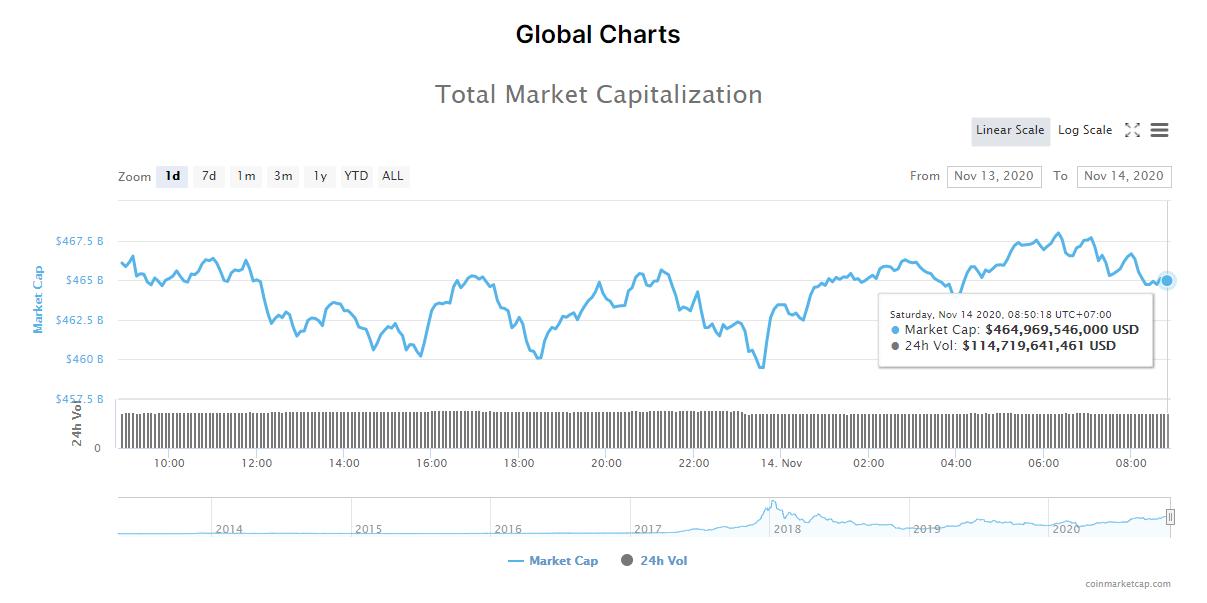 Tổng giá trị thị trường tiền kĩ thuật số và khối lượng giao dịch ngày 14/11 (nguồn: CoinMarketCap).