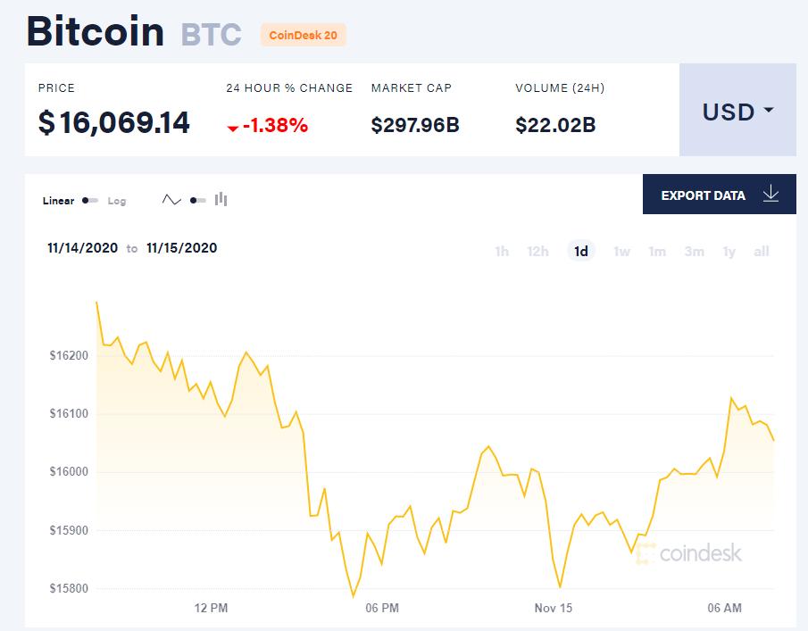 Chỉ số giá bitcoin hôm nay 15/11 (nguồn: CoinDesk).