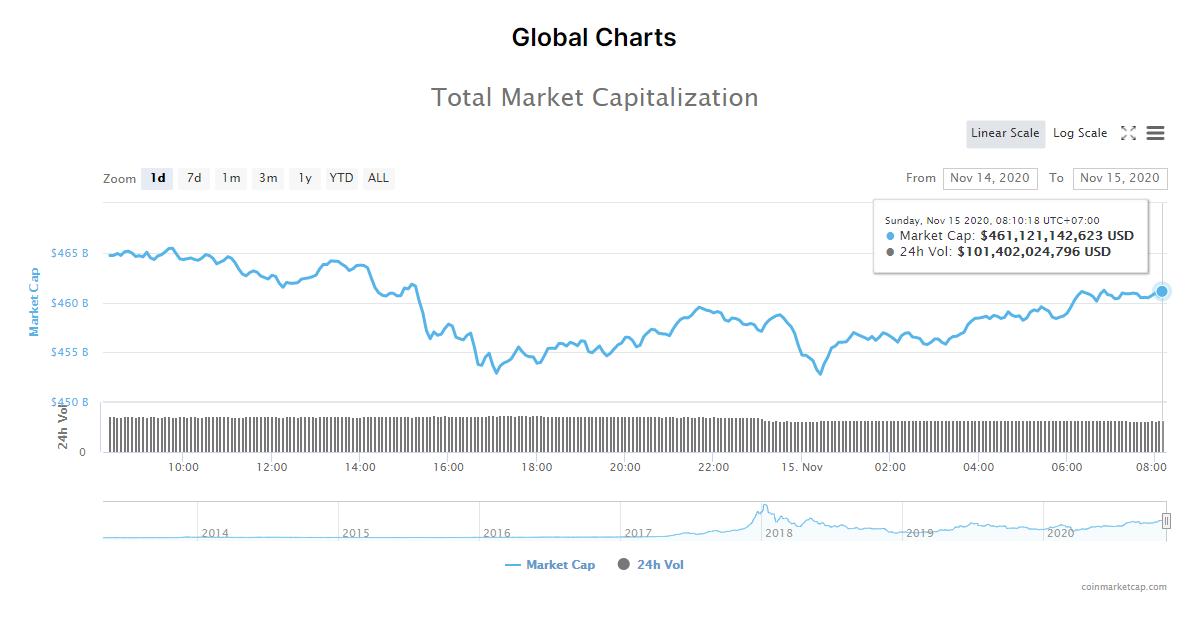 Tổng giá trị thị trường tiền kĩ thuật số và khối lượng giao dịch ngày 15/11 (nguồn: CoinMarketCap).