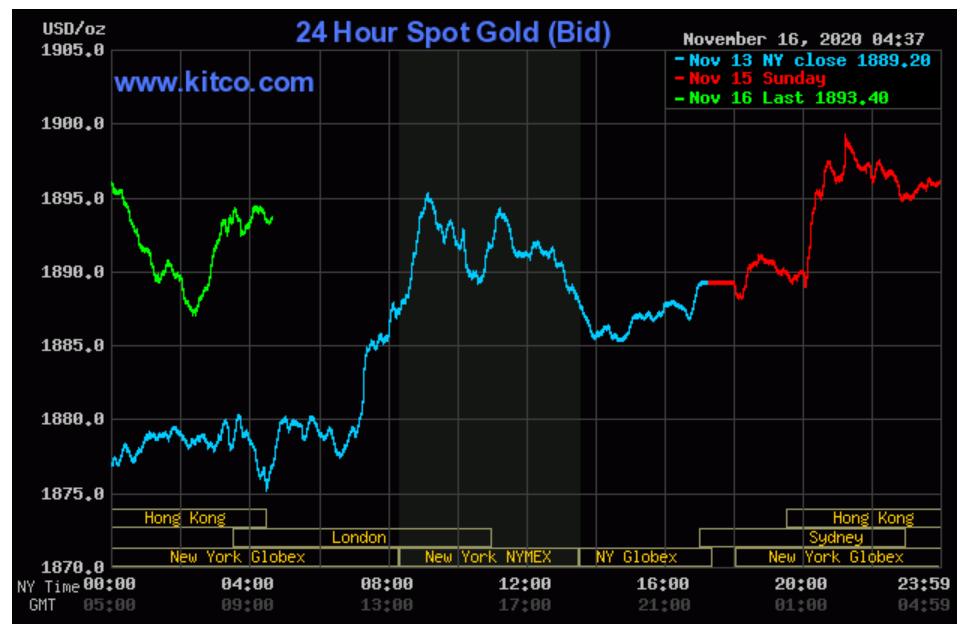 Giá vàng được kì vọng tăng lên 64,5 triệu/lượng trong năm 2021 - Ảnh 1.