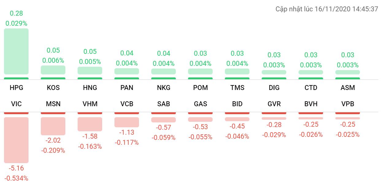 Thị trường chứng khoán (16/11): VN-Index bay 15 điểm phiên thanh khoản hơn 500 triệu USD - Ảnh 1.
