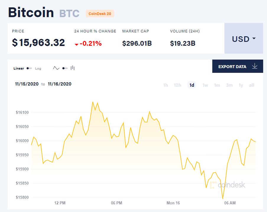 Chỉ số giá bitcoin hôm nay 16/11 (nguồn: CoinDesk).