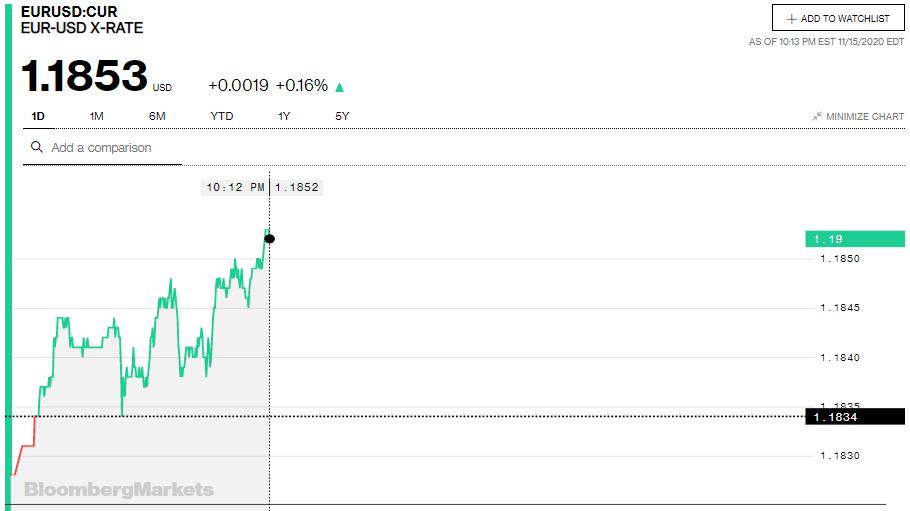 Tỷ giá euro hôm nay 16/11: Tăng đồng loạt tại chiều bán ra của các ngân hàng - Ảnh 2.
