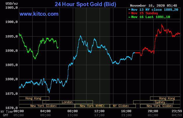 Dự báo giá vàng 17/11: Lo ngại COVID-19 và đồng USD mất giá, vàng sẽ tăng tiếp? - Ảnh 2.