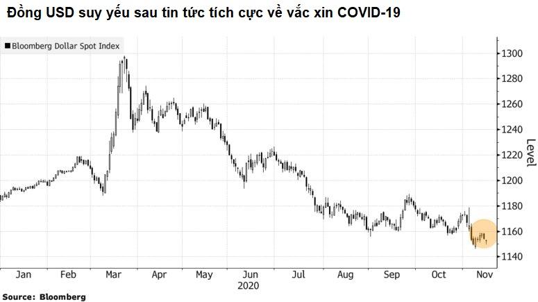 Citigroup: Vắc xin COVID-19 được phân phối rộng khắp có thể khiến đồng USD giảm 20% trong năm tới - Ảnh 1.