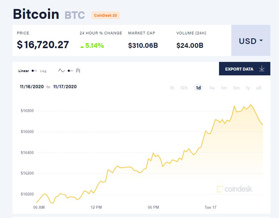 Chỉ số giá bitcoin hôm nay 17/11. (Nguồn: CoinDesk).