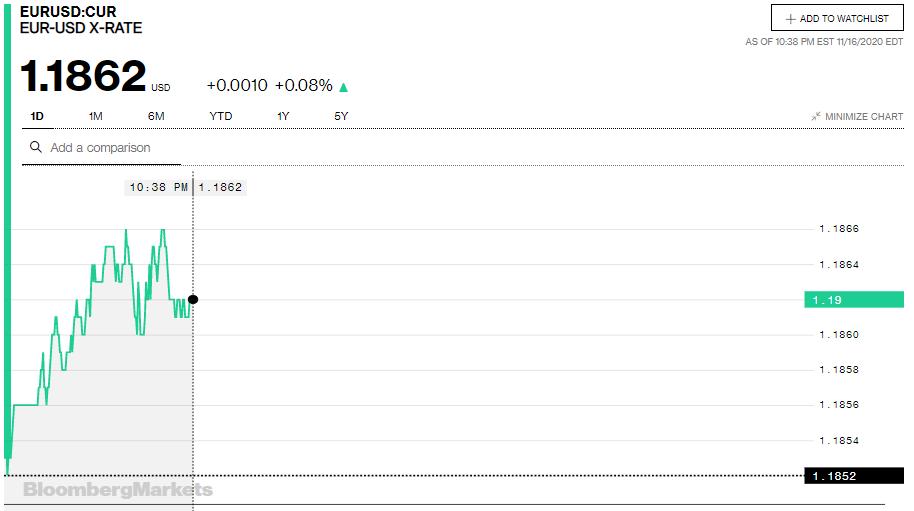 Tỷ giá euro hôm nay 17/11: Xu hướng tăng chiếm xu thế tại các ngân hàng - Ảnh 2.