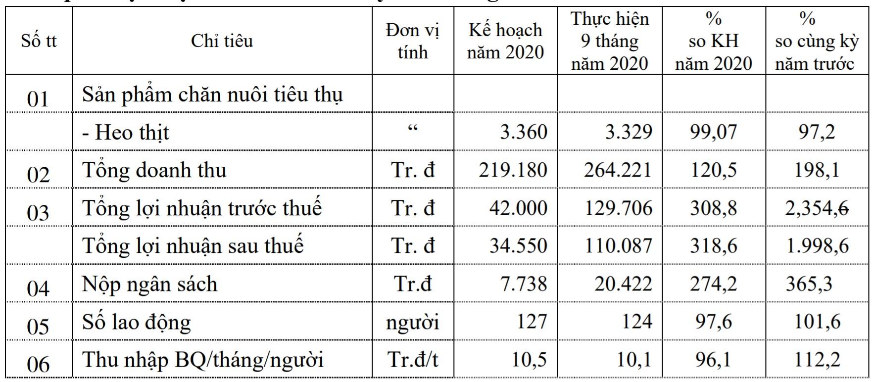 Doanh nghiệp nuôi heo tại Đồng Nai chốt quyền tạm ứng cổ tức 40% bằng tiền - Ảnh 1.