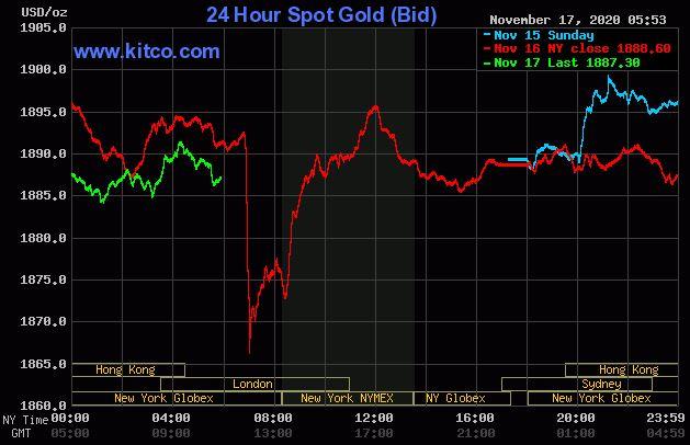 Dự báo giá vàng 18/11: Vàng sẽ giảm sau khi có thêm hãng công bố vắc xin COVID-19 thứ hai? - Ảnh 2.