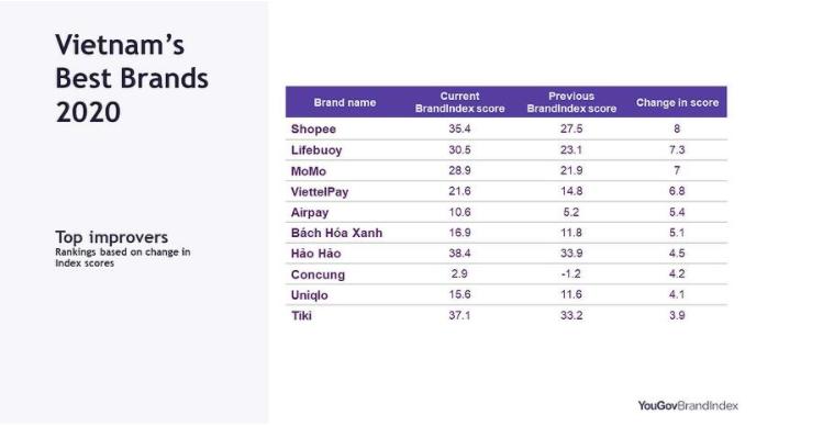 Nhiều sàn thương mại điện tử góp mặt trong top 10 thương hiệu lành mạnh nhất  - Ảnh 2.