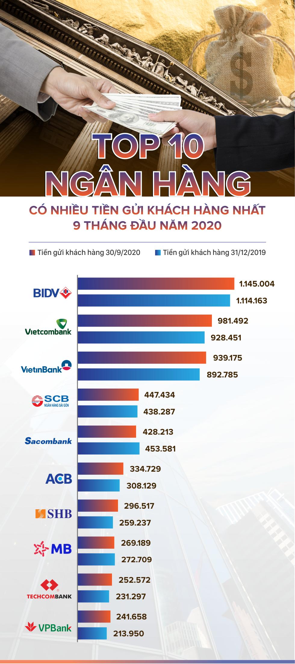 TOP 10 ngân hàng có nhiều tiền gửi khách hàng nhất 9 tháng đầu năm 2020 - Ảnh 1.
