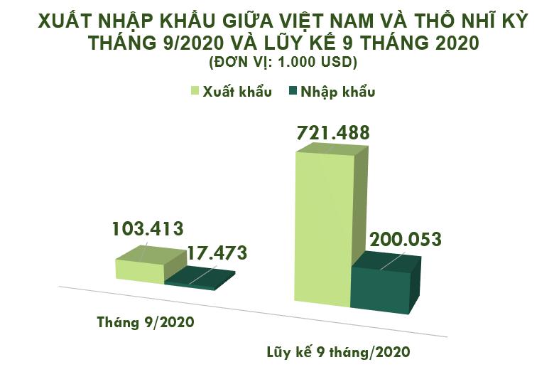 Xuất nhập khẩu Việt Nam và Thổ Nhĩ Kỳ tháng 9/2020: - Ảnh 1.
