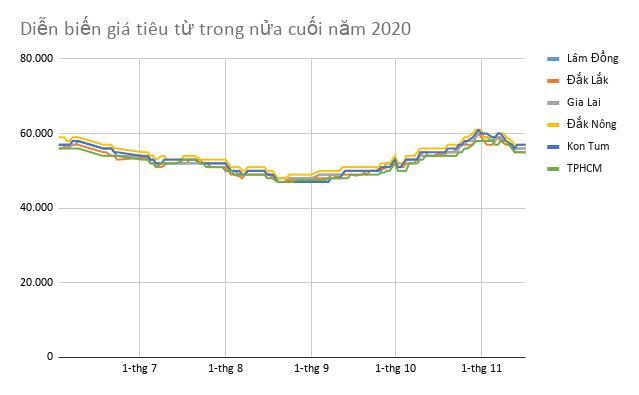Ngành tiêu 2020: Kì vọng chu kì tăng giá mới - Ảnh 2.
