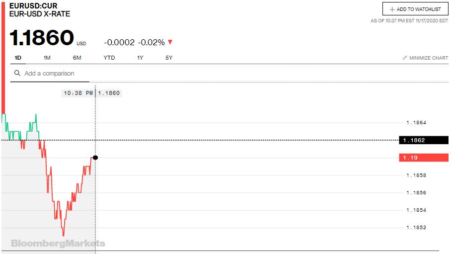 Tỷ giá euro hôm nay 18/11: Xu hướng giảm chiếm đa số ngân hàng - Ảnh 2.