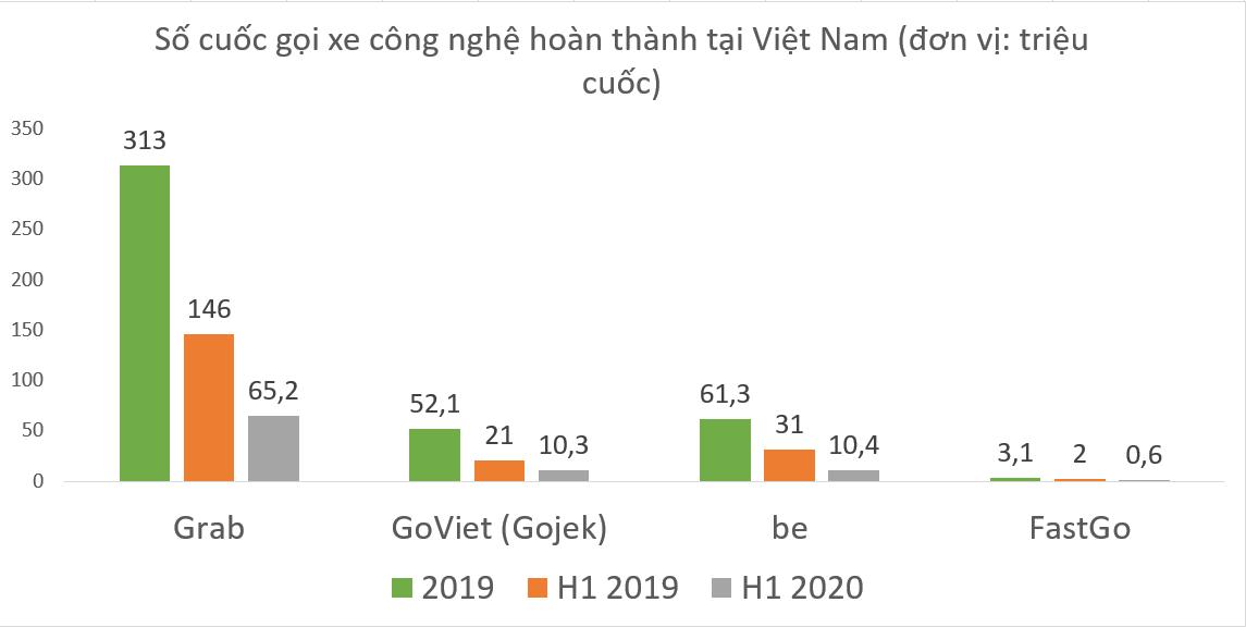 Thị phần gọi xe công nghệ Việt: Grab chiếm 3/4; Gojek bám sát be - Ảnh 2.