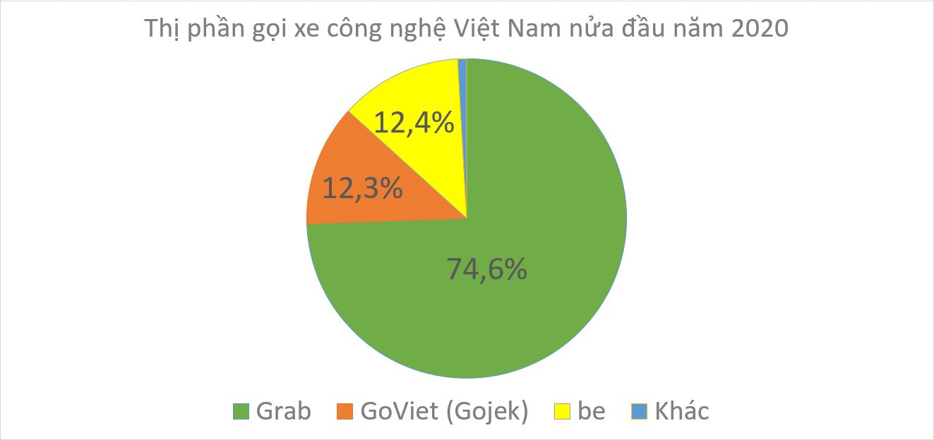 Thị phần gọi xe công nghệ Việt: Grab chiếm 3/4; Gojek bám sát be - Ảnh 1.