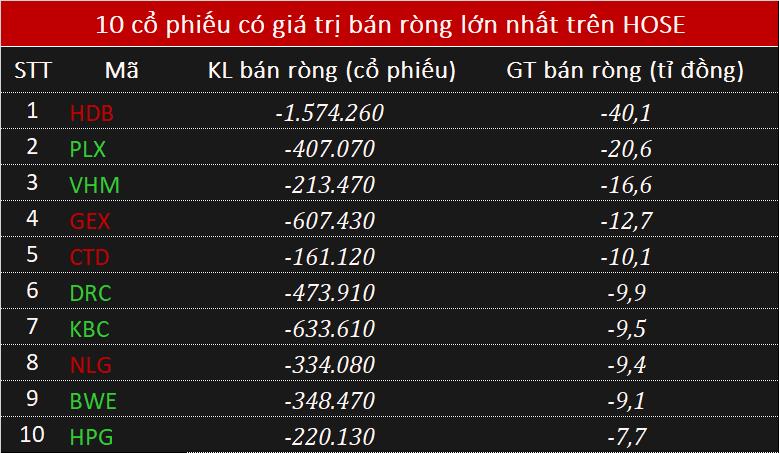 Phiên 19/11: Khối ngoại tiếp đà mua ròng 395 tỉ đồng, tập trung VJC - Ảnh 2.