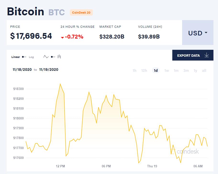 Chỉ số giá bitcoin hôm nay 19/11. (Nguồn: CoinDesk).