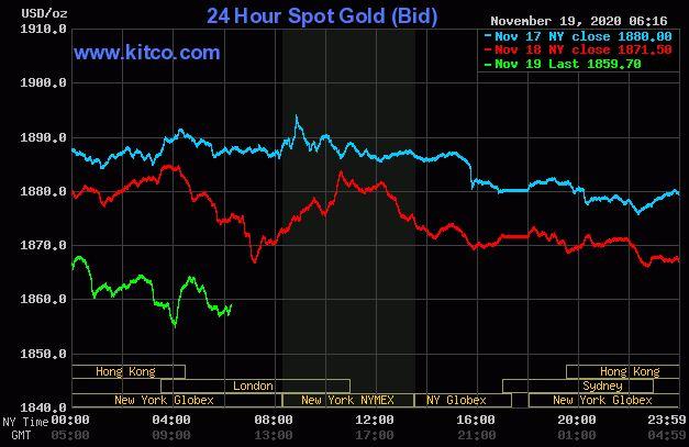 Dự báo giá vàng 20/11: Tạm ngừng đà tăng, giá vàng sẽ giảm trở lại? - Ảnh 2.