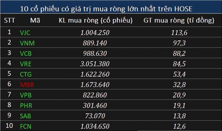 Phiên 19/11: Khối ngoại tiếp đà mua ròng 395 tỉ đồng, tập trung VJC - Ảnh 1.