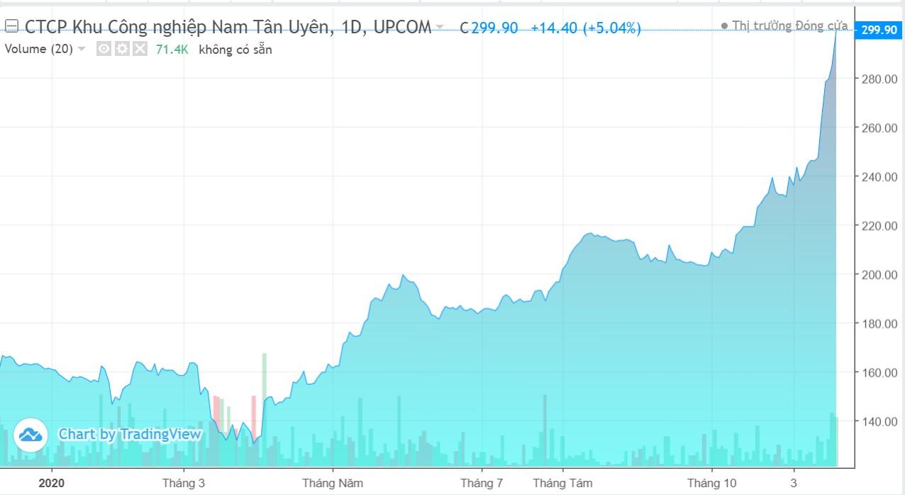 Cổ đông Nam Tân Uyên sắp nhận cổ tức 60% bằng tiền và thưởng cổ phiếu tỉ lệ 50% - Ảnh 1.