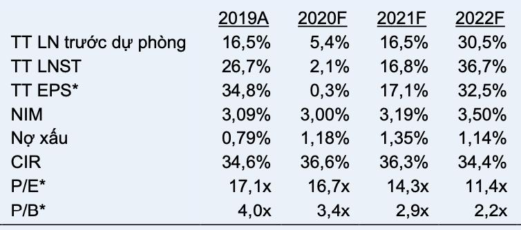 Việc phát hành riêng lẻ cổ phiếu của Vietcombank có thể kéo dài sang tháng 6/2022 - Ảnh 2.