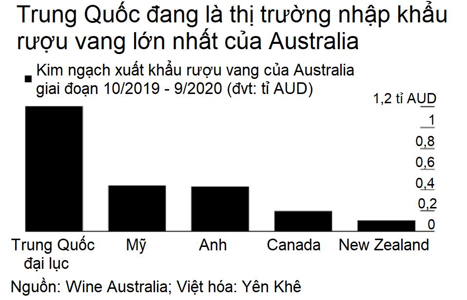 Australia - Trung Quốc đối địch, ngành rượu vang bị vạ lây - Ảnh 2.