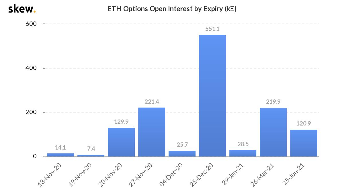 Vị thế mở đối với hợp đồng quyền chọn Ethereum tăng mạnh. (Nguồn: Skew).