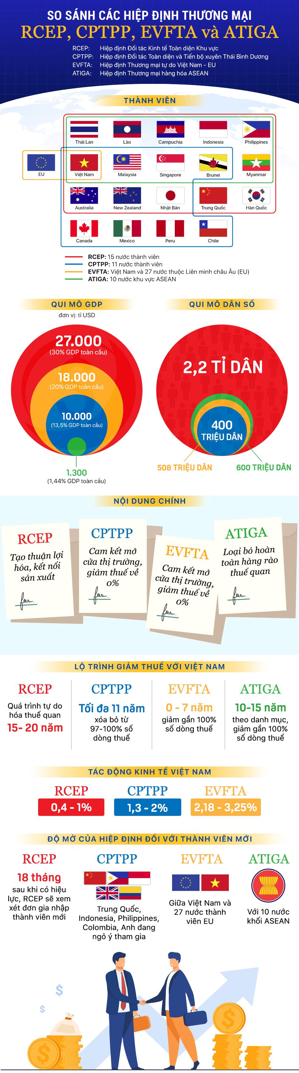 Infographic: Sự khác nhau giữa RCEP với CPTPP, EVFTA và ATIGA - Ảnh 1.