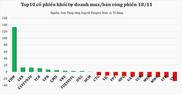 Dòng tiền thông minh 19/11: Tự doanh rót trăm tỉ cho VHM, giảm mạnh bán ròng phiên khởi sắc - Ảnh 1.