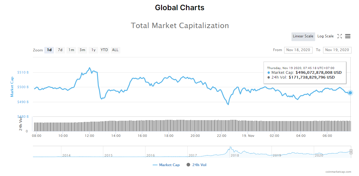 Tổng giá trị thị trường tiền kĩ thuật số và khối lượng giao dịch ngày 19/11. (Nguồn: CoinMarketCap).