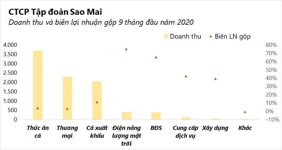 Sao Mai (ASM) lãi quí III giảm 27%, nợ phải trả vượt 10.000 tỉ đồng - Ảnh 2.