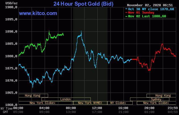 Dự báo giá vàng 3/11: Tiếp đà tăng trước thềm bầu cử tổng thống Mỹ? - Ảnh 2.