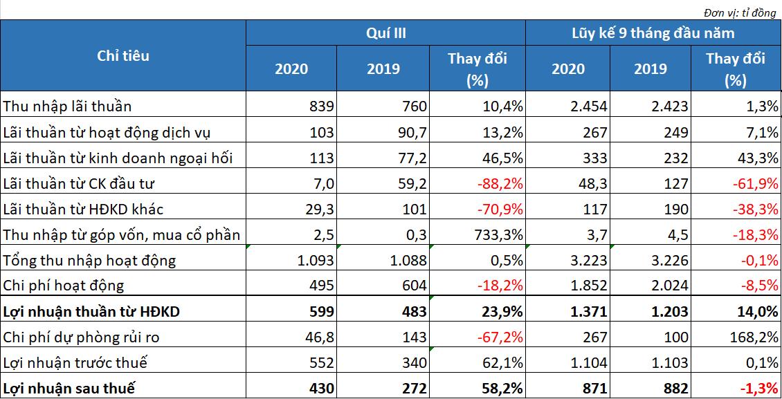 Lãi trước thuế Eximbank tăng hơn 62% trong quí III, tỉ lệ nợ xấu tăng lên 2,46% - Ảnh 1.
