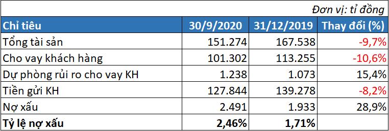 Lãi trước thuế Eximbank tăng hơn 62% trong quí III, tỉ lệ nợ xấu tăng lên 2,46% - Ảnh 2.