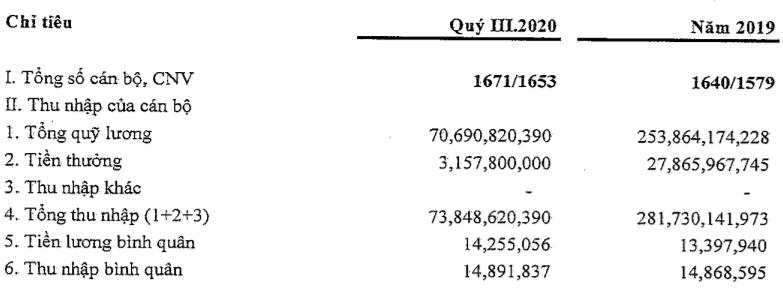 Lợi nhuận PG Bank giảm gần 70% trong quí III, tỉ lệ nợ xấu đã xuống dưới 3% - Ảnh 3.