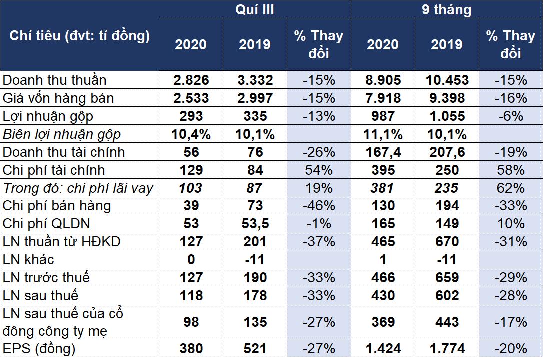 Sao Mai (ASM) lãi quí III giảm 27%, nợ phải trả vượt 10.000 tỉ đồng - Ảnh 1.