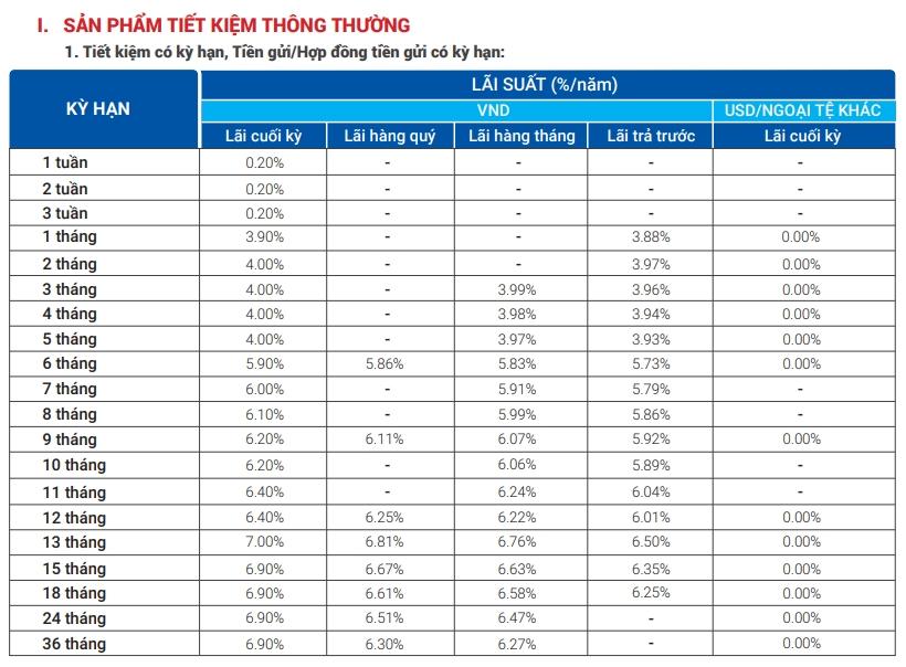 Lãi suất ngân hàng VietBank tháng 11/2020 cao nhất là 7%/năm - Ảnh 2.
