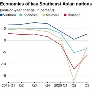 'Việt Nam trở thành câu chuyện kinh tế thành công duy nhất ASEAN giữa đại dịch COVID-19' - Ảnh 3.