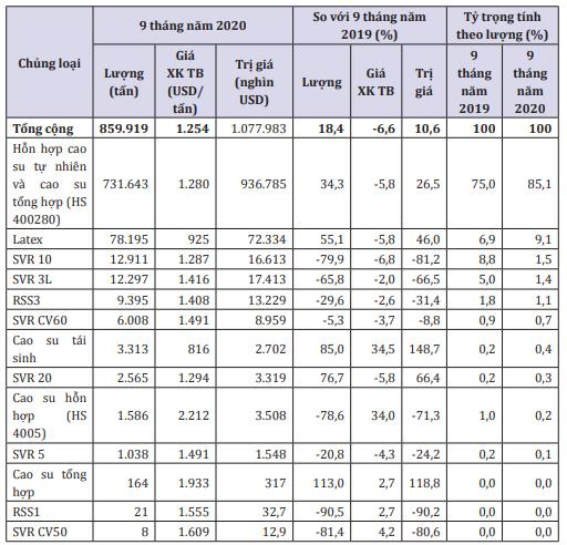 Xuất khẩu cao su sang Trung Quốc tăng cả lượng và giá trị - Ảnh 1.