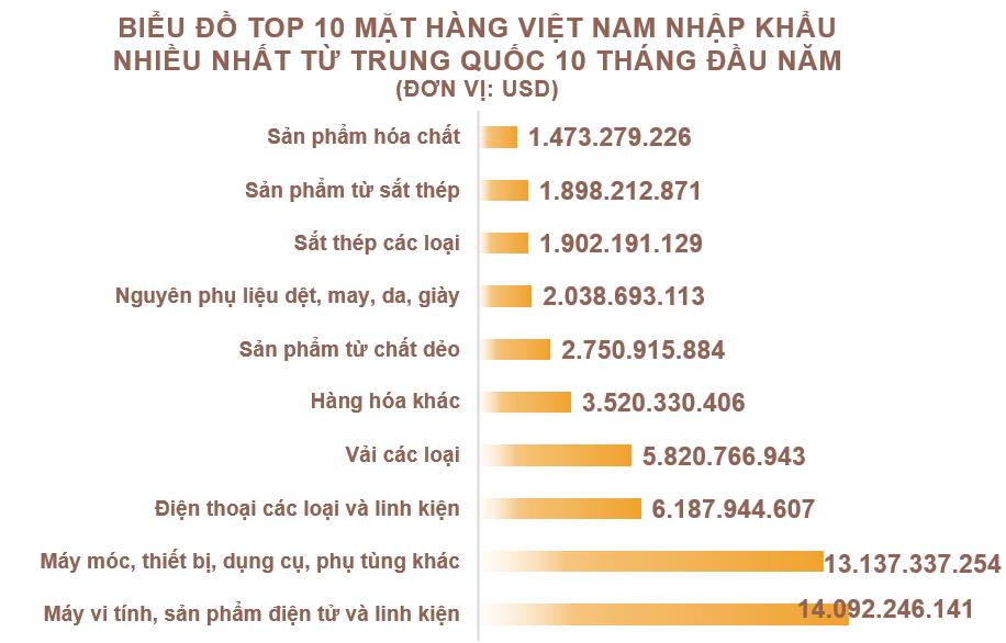Xuất nhập khẩu Việt Nam và Trung Quốc tháng 10/2020: Kim ngạch hai chiều gần 13,5 tỉ USD - Ảnh 5.