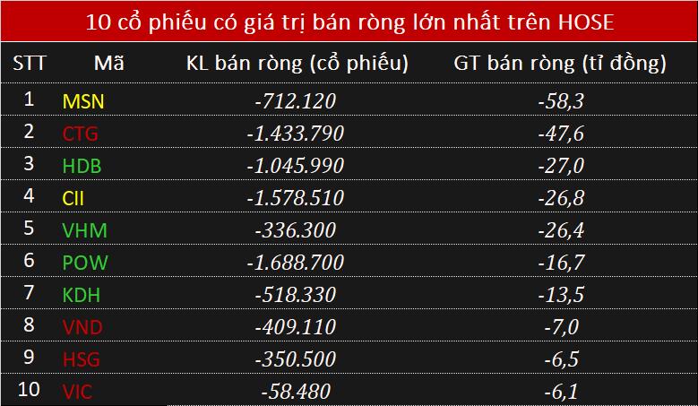 Khối ngoại mua ròng nhẹ 57 tỉ đồng phiên VN-Index chạm mốc 990 điểm - Ảnh 2.