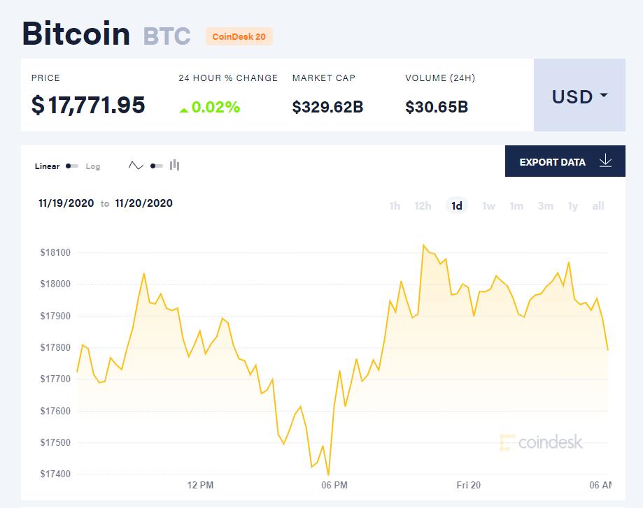 Chỉ số giá bitcoin hôm nay 20/11. (Nguồn: CoinDesk).