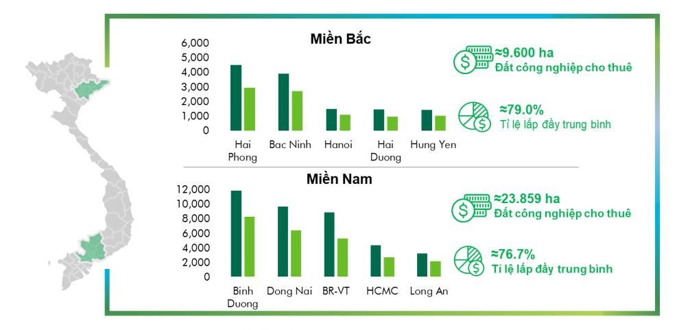 Bầu cử Mỹ làm gián đoạn việc dịch chuyển dòng vốn vào BĐS công nghiệp Việt Nam - Ảnh 1.