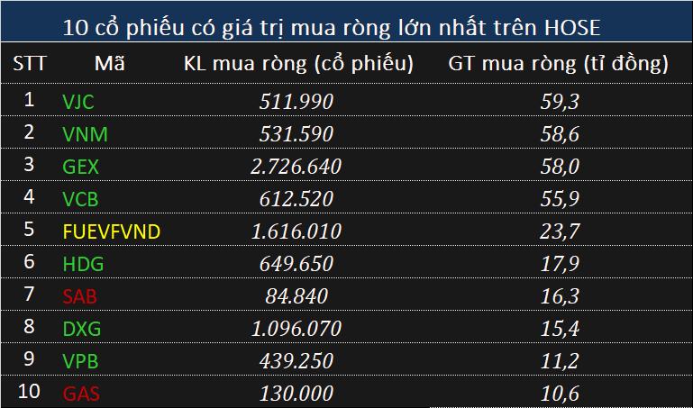 Khối ngoại mua ròng nhẹ 57 tỉ đồng phiên VN-Index chạm mốc 990 điểm - Ảnh 1.