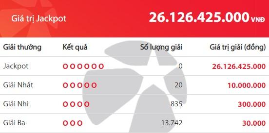 Kết quả Vietlott Mega 6/45 ngày 20/11: Jackpot gần 26,1 tỉ đồng tiếp tục vô chủ - Ảnh 2.