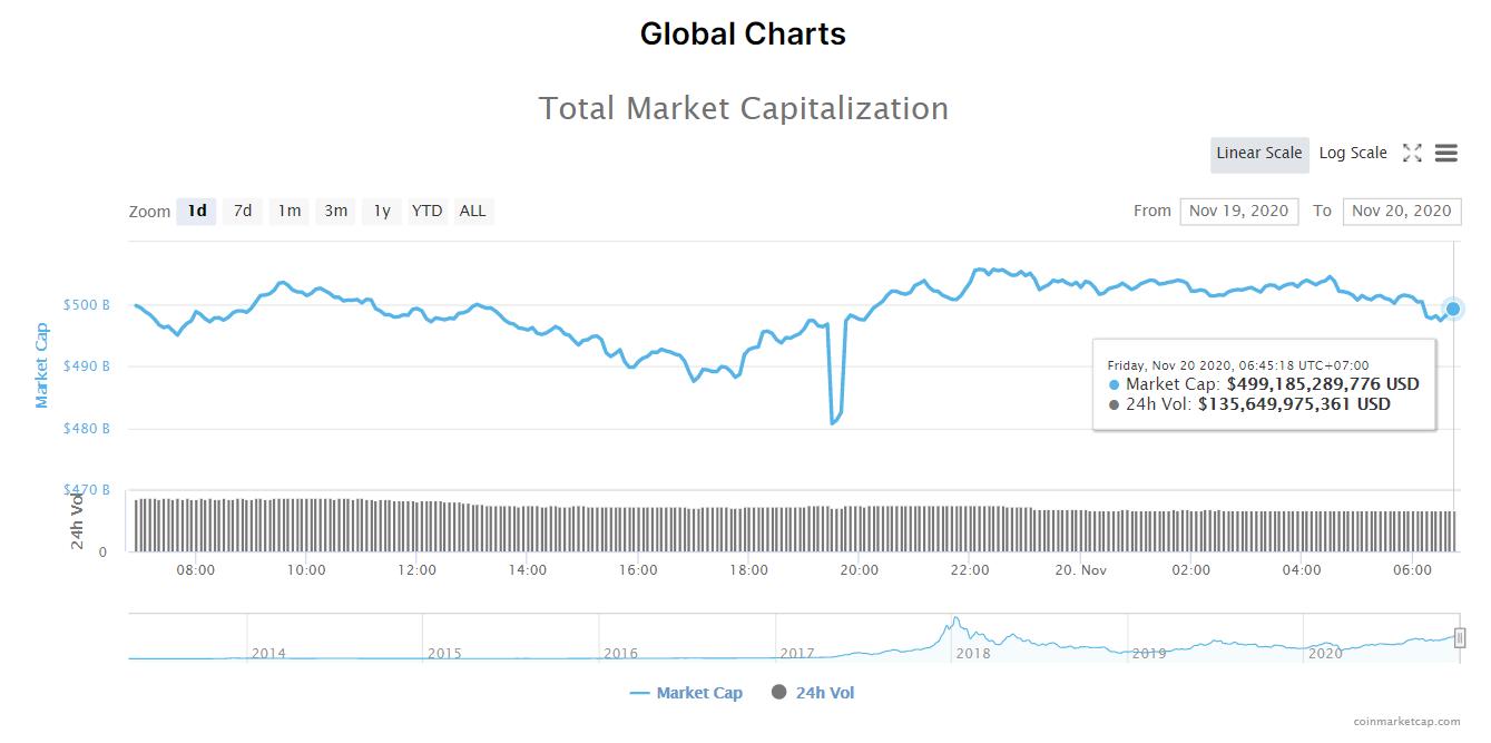 Tổng giá trị thị trường tiền kĩ thuật số và khối lượng giao dịch ngày 20/11. (Nguồn: CoinMarketCap).