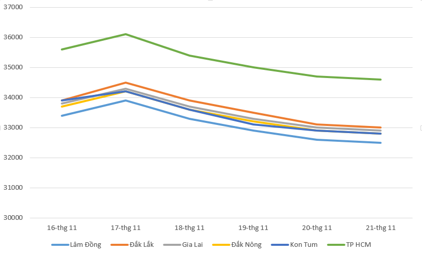 Giá cà phê hôm nay 22/11: Thị trường cà phê giảm mạnh, giá tiêu đi ngang - Ảnh 1.