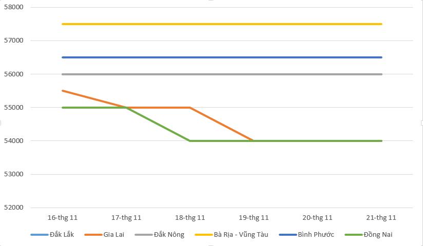 Giá cà phê hôm nay 22/11: Thị trường cà phê giảm mạnh, giá tiêu đi ngang - Ảnh 2.