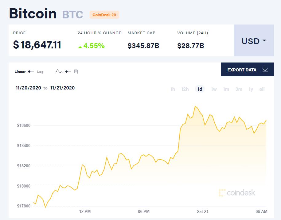 Chỉ số giá bitcoin hôm nay 21/11. (Nguồn: CoinDesk).